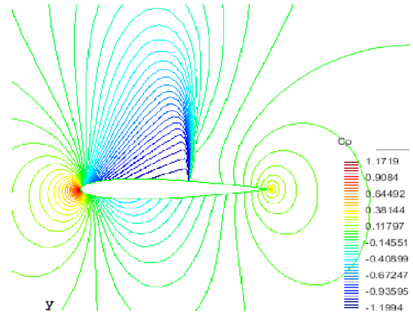 contours around NACA 0012 at the flow conditions M∞=0.78 and α=2.0∘.