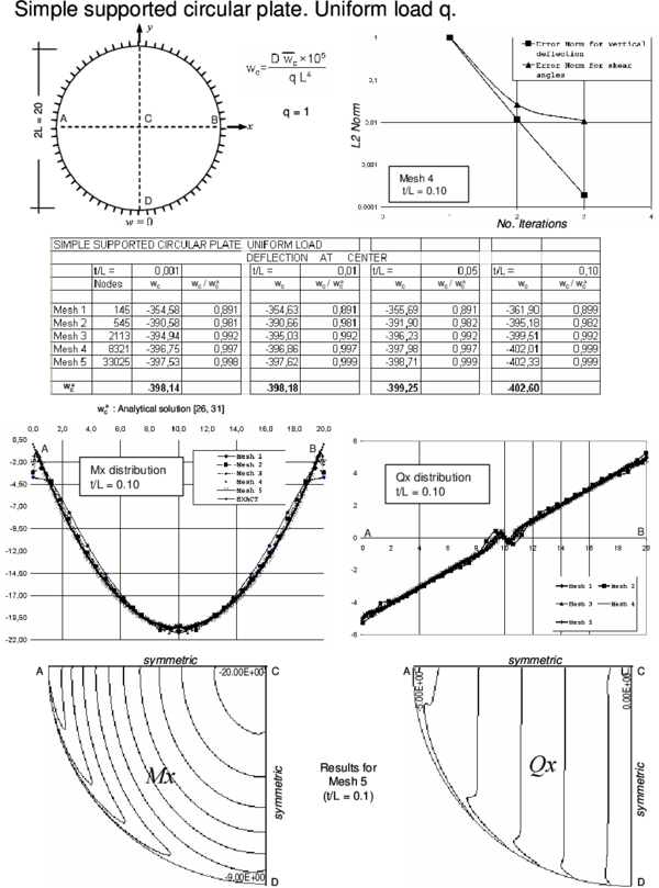 Simple supported circular plate under uniform load. Convergence of  central   deflection for different thicknesses. Upper curves show convergence of the   vertical deflection and the shear angles for a thick plate with the number   of iterations. Lower curves show the distribution of Mₓ and Qₓ along the   central line and their contours