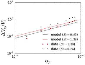 Estimation of the settling velocity using the same criterion with the data from \cite{Aliseda2002}; the dots correspond to empirical data from \cite{Aliseda2002}, digitalized from Figure 17 in \cite{Zaichik2009}.