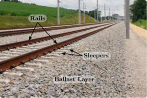 Scheme showing the position of the rails, the sleepers and the ballast layer.