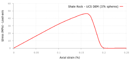 Axial stress-axial strain curve for  UCS test in shale rock material. DEM results using 37000 spheres
