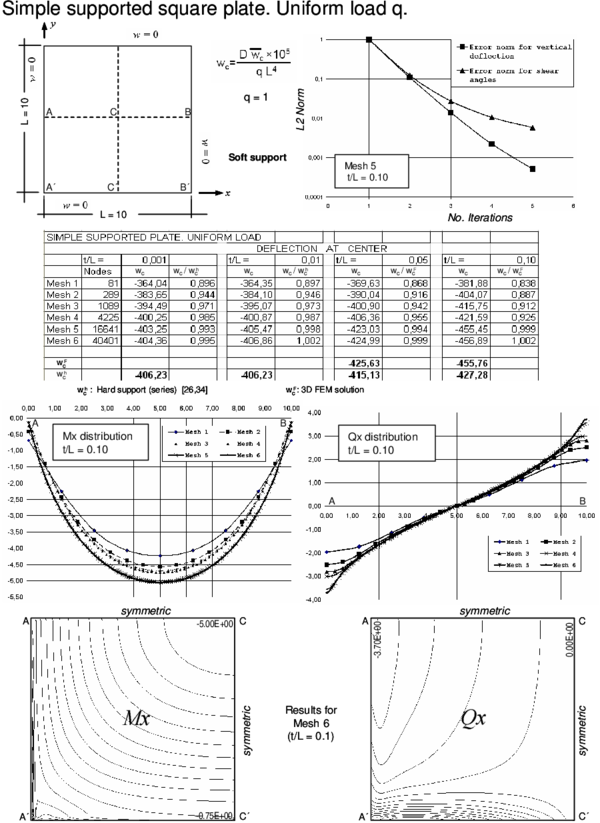 Simple supported square plate (soft support) under uniform load. Convergence of  central   deflection for different thicknesses. Upper curves show convergence of the   vertical deflection and the shear angles for a thick plate with the number   of iterations. Lower curves show the distribution of Mₓ and Qₓ along the   central line and their contours