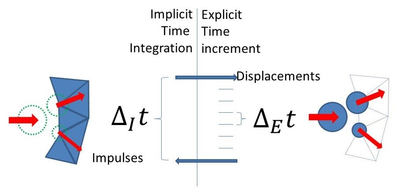 Substepping time scheme used for FEM and DEM time integration.