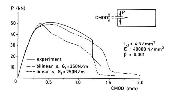 Experimental and numerical results reported by Rots et al (1985.