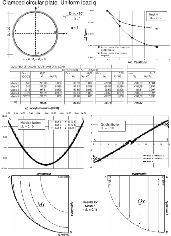 Clampled circular plate under uniform load. Convergence of  central   deflection for different thicknesses. Upper curves show convergence of the   vertical deflection and the shear angles for a thick plate with the number   of iterations. Lower curves show the distribution of Mₓ and Qₓ along the   central line and their contours