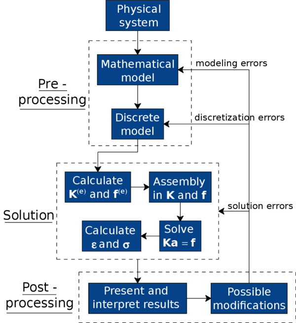 Global flowchart of the analysis of a system through the Finite Element Method.