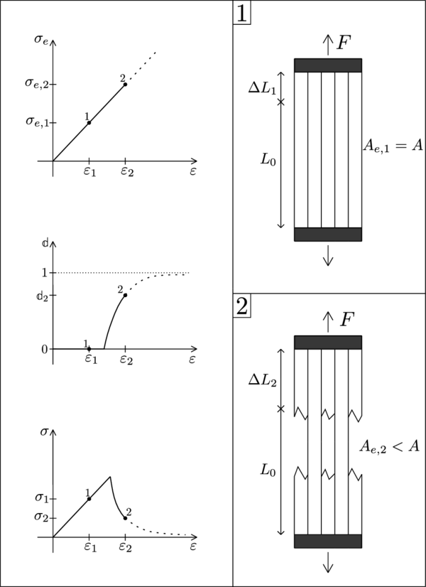 Scheme of a uniaxial damage model through a monotonic loading process.