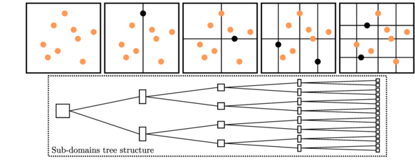 Two-dimensional sub-domain decomposition of tree based algorithm.