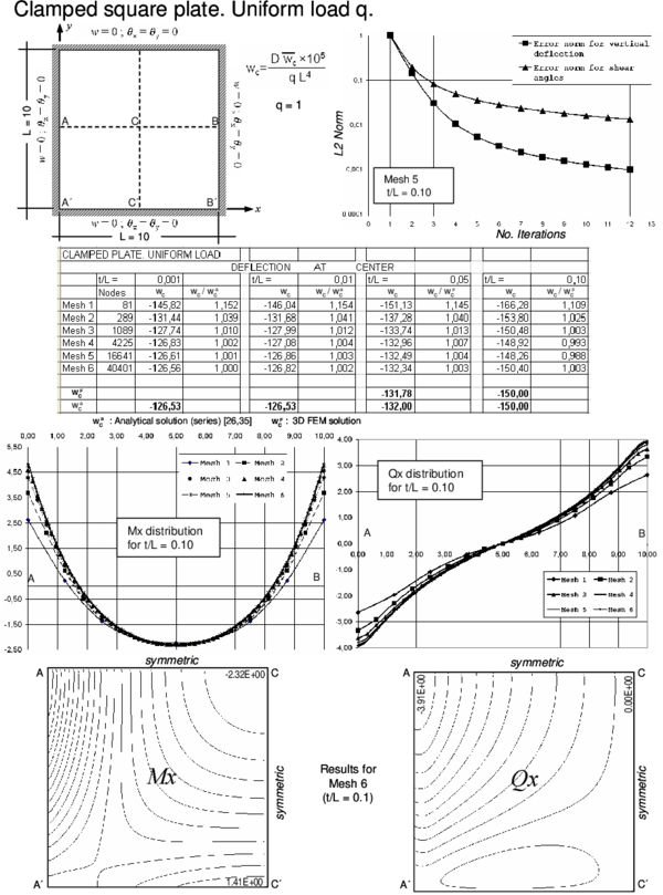 Clampled square plate under uniform load. Convergence of  central   deflection for different thicknesses. Upper curves show convergence of the   vertical deflection and the shear angles for a thick plate with the number   of iterations. Lower curves show the distribution of Mₓ and Qₓ along the   central line and their contours