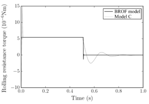 Comparison between rolling resistance torque obtained applying the classic rolling friction model C with a damping ratio δr= 0.3 [104] and the BROF model.