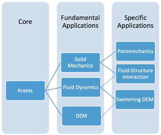 "Kratos' ""core and applications approach""."
