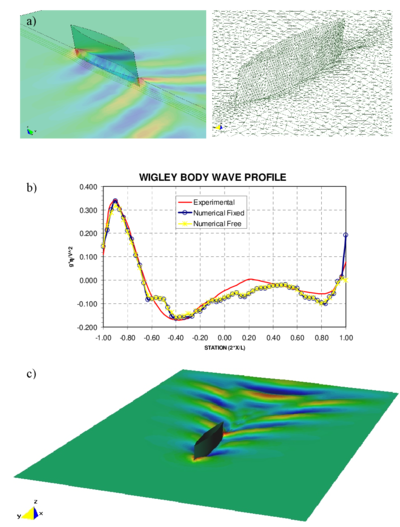 Wigley hull. a) Pressure distribution and mesh deformation of the wigley hull (free model). b) Numerical and experimental body wave profiles.  c) free-surface contours for the truly free ship motion