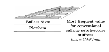 Conventional railway substructure.