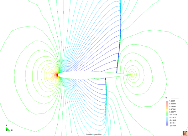 Cₚ field after 20 refinement levels for M∞=0.8 and α=0.0∘ .