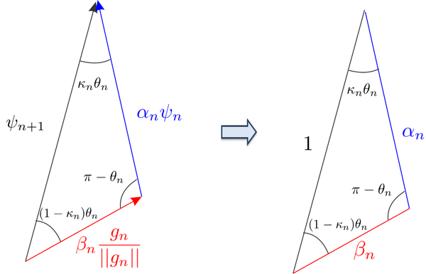 On the left, the vector relation between the updated ψₙ₊₁ level-set function, the actual level-set function ψₙ and topological derivative gₙ . On the right, the triangular relation that leads to find the scalar values αₙ and βₙ.
