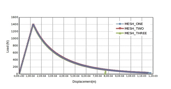 Vertical Load vs vertical displacement using DP-model with exponential softening.