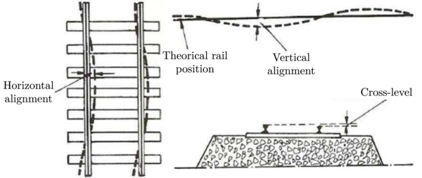 Typical railway track alignment defects. Source: López Pita [28].