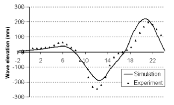 Wave elevation profile for 10kn (left: E0D0, right: E15D2)