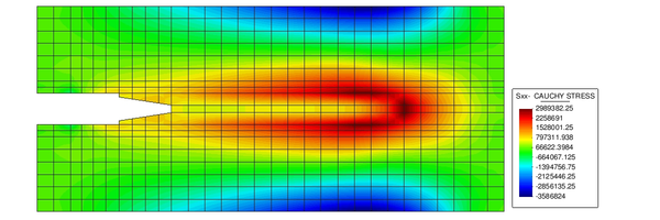 Contour Sxx Cauchy Stress field at the end of simulation. (Gid pre-post processor[6]).