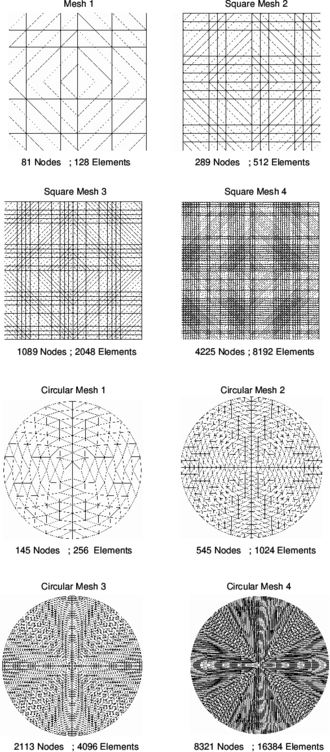 Some of meshes of BPT+ elements used for analysis of square and circular plates