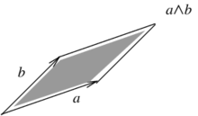 The wedge product of the vectors                         a                 {\displaystyle a}     and                         b                 {\displaystyle b}    .