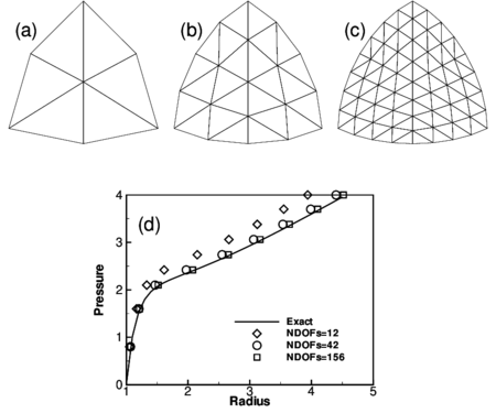 Inflation of sphere of Mooney-Rivlin material. (a)-(c) EBST1 meshes used in the analysis (d)Radius as a function of the internal pressure