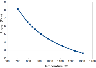 Viscosity-temperature curve of soda-lime glass used for beverage containers [8].
