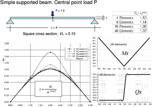 Simple supported thick beam under central point load. Convergence of central deflection  and distribution of the deflection for different meshes of CCB+ elements. Bending moment and shear   force diagrams for  40 element mesh