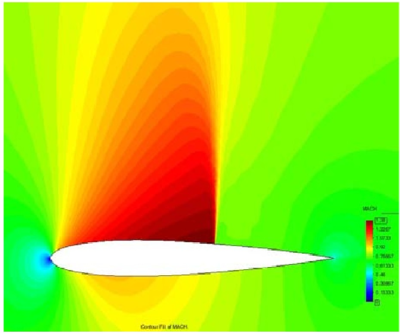 Mach number contours around target airfoil (a), uniform mesh test case (b) and adaptive mesh test case (c) in Mach range of [0.0:1.38].