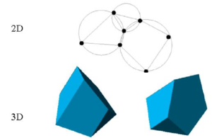 Generation of non standard meshes combining different polygons (in 2D) and polyhedra (in 3D) using the extended Delaunay technique.