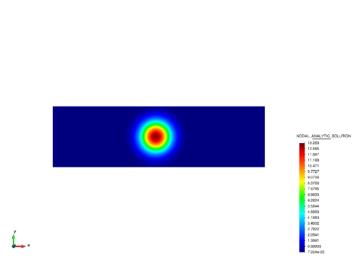 Advection-diffusion of a concentration field. Contours of the analytical results at t = 15s.
