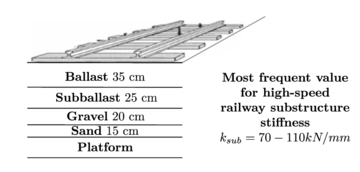 High-speed railway substructure.