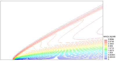 Supersonic inviscid flow around a NACA0012 airfoil. Obtained solution for the refined mesh. (a) density and (b) mach number contours.