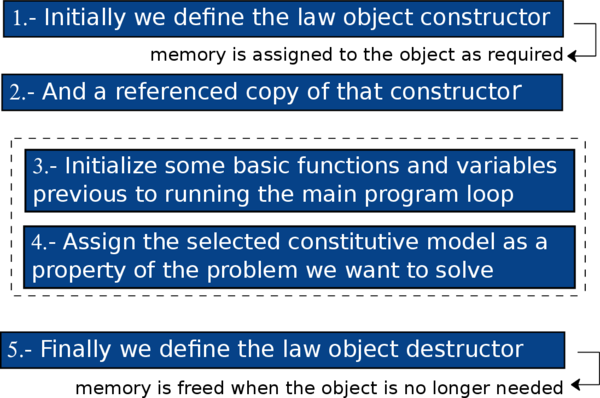 Implementation of an object oriented library of constitutive