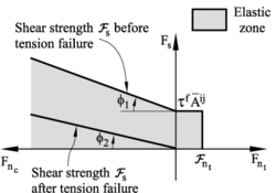 Failure line in terms of normal and shear forces. Uncoupled failure model