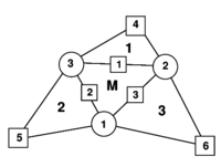 Patch of three node triangular elements including the central triangle (M) and three adjacent triangles (1, 2 and 3)