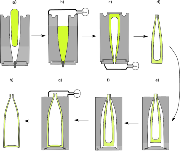 Different stages of bottle manufacturing process