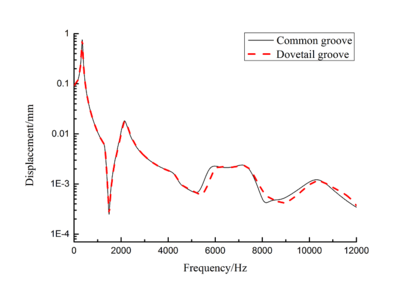 Damping performance of viscoelastic material applied to blades