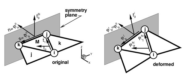 Local cartesian system for the treatment of symmetry boundary conditions