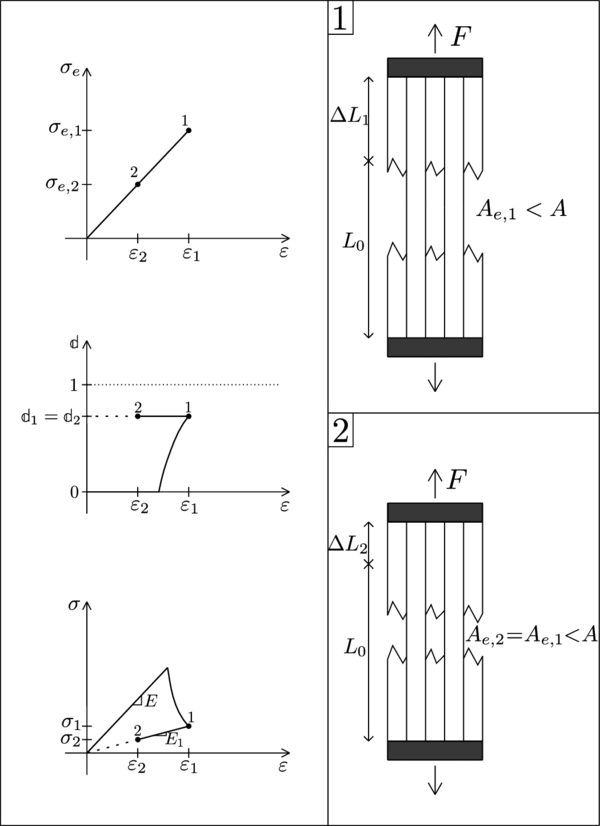 Scheme of a uniaxial damage model through a non-monotonic loading process.