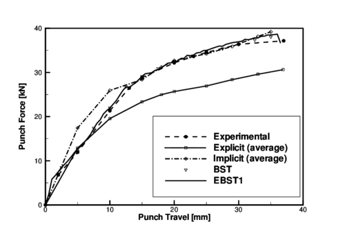 Stamping of a S-rail. Punch force versus punch travel. Average of explicit and implicit results reported at the benchmark are also shown.
