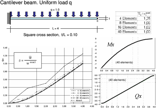 Cantilever thick beam under uniform load. Convergence of end deflection and   distribution of the deflection   for different meshes of CCB+ elements. Bending moment and shear   force diagrams for 40 element mesh