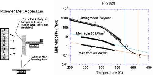 Polymer melt experiment. Viscosity vs. temperature for PP702N   polypropylene in its initial undegraded form and after exposure to 30   kW/m² and 40 kW/m² heat fluxes.  The black curve follows the   extrapolation of viscosity to high temperatures.