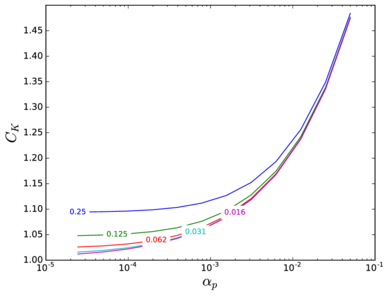Correction factor of the steady drag force as a function of the average solid fraction for a randomly distributed array of spheres. The different curves are labelled according to their corresponding Reₚ.
