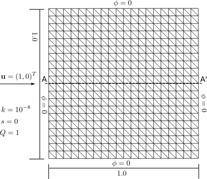 Square domain with linear velocity and constant source. Structured mesh of 2×20×20 three node triangles