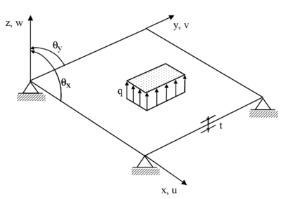 Sign convenion for the deflection and the rotations in a plate